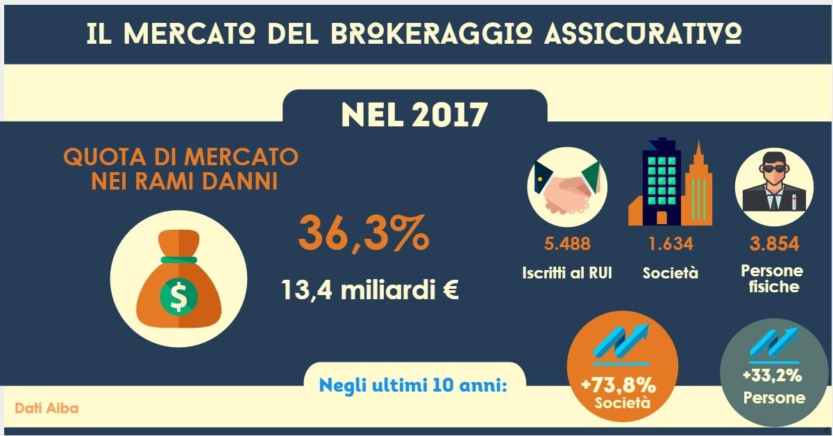 Broker assicurativo