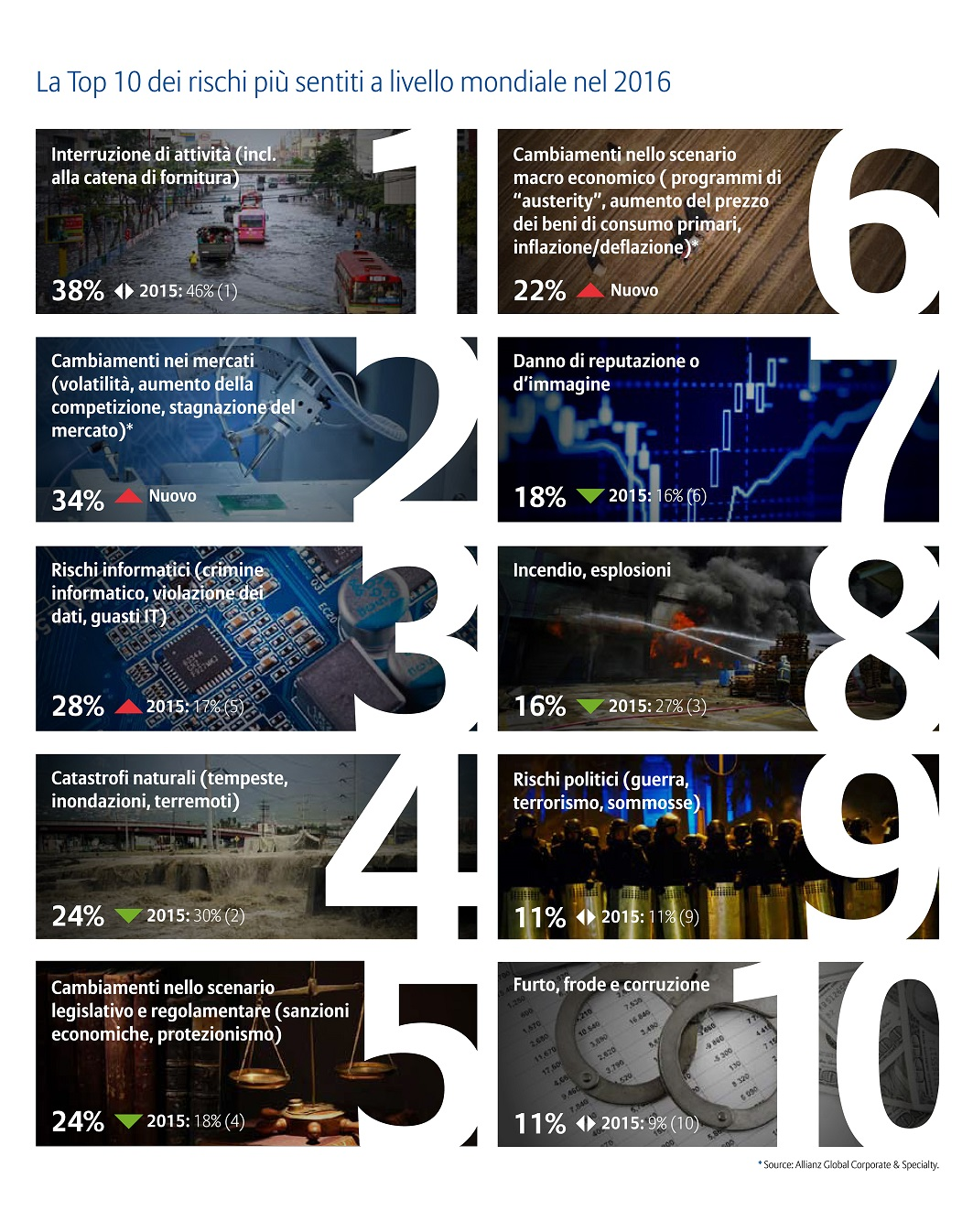 Allianz Risk Barometer - source: Allianz Global Corporate & security