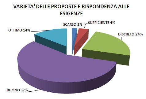Varietà delle proposte e ripsondenza alle esigenze