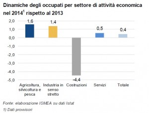 agricoltura_dati occupazione fonte AgrOsserva - Ismea UnionCamere