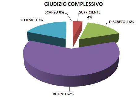Giudizio complessivo 2012