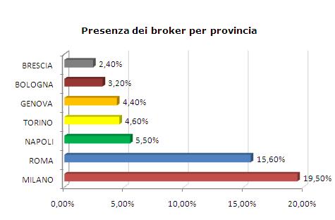 presenza broker