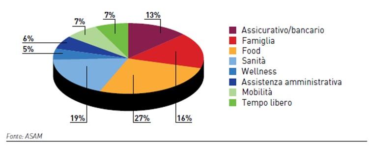 grafico-welfare-aziendale-metodi