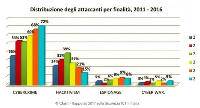 Attacchi informatici - Rapporto Clusit 2017