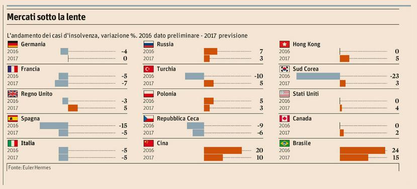 Polizza Crediti Commerciali - insolvenze 2017