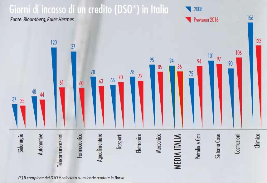 DSO - Crediti commerciali
