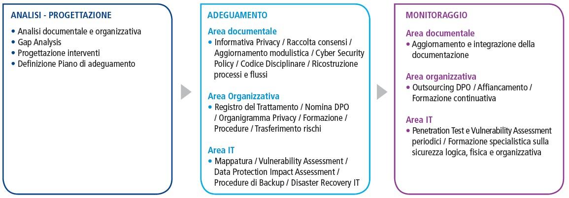 GDPR - Servizio di consulenza