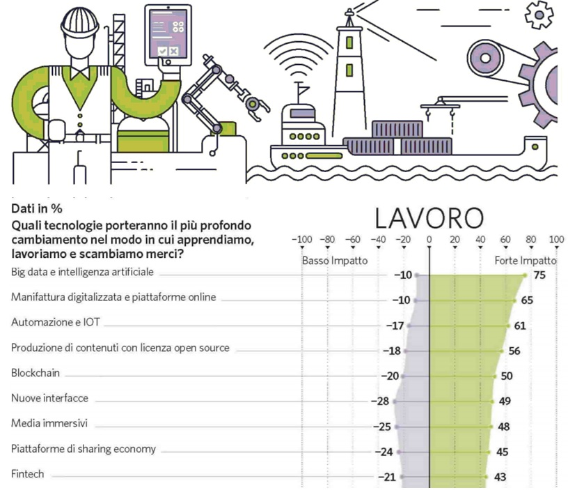 Infografica - Internet e lavoro