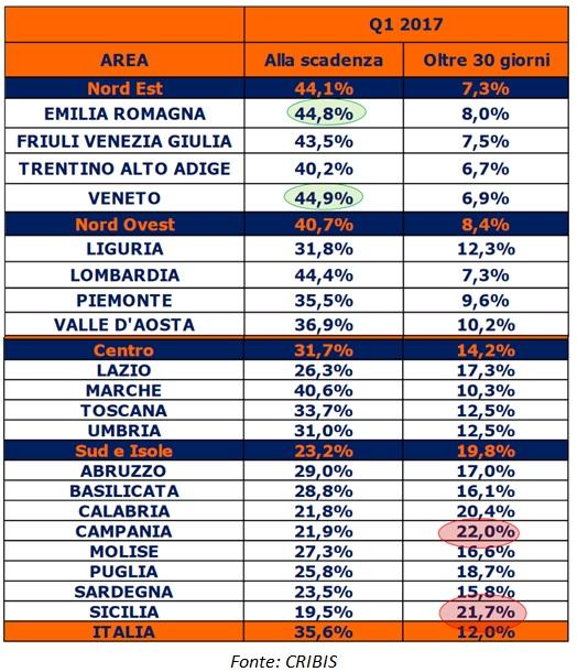 Crediti Commerciali - dati Cribis