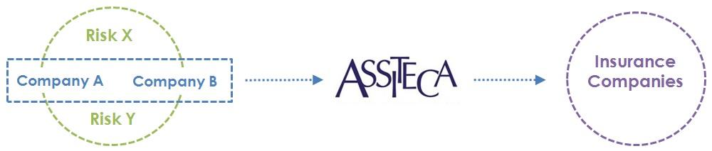 Assiteca - customized-insurance-solutions