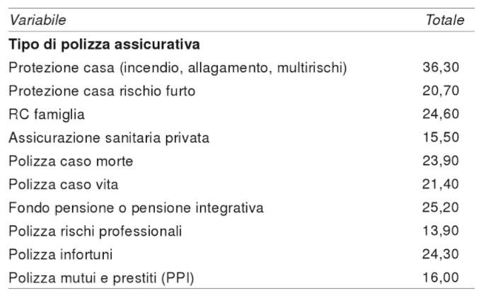 Prodotti assicurativi sottoscritti dalle famiglie italiane