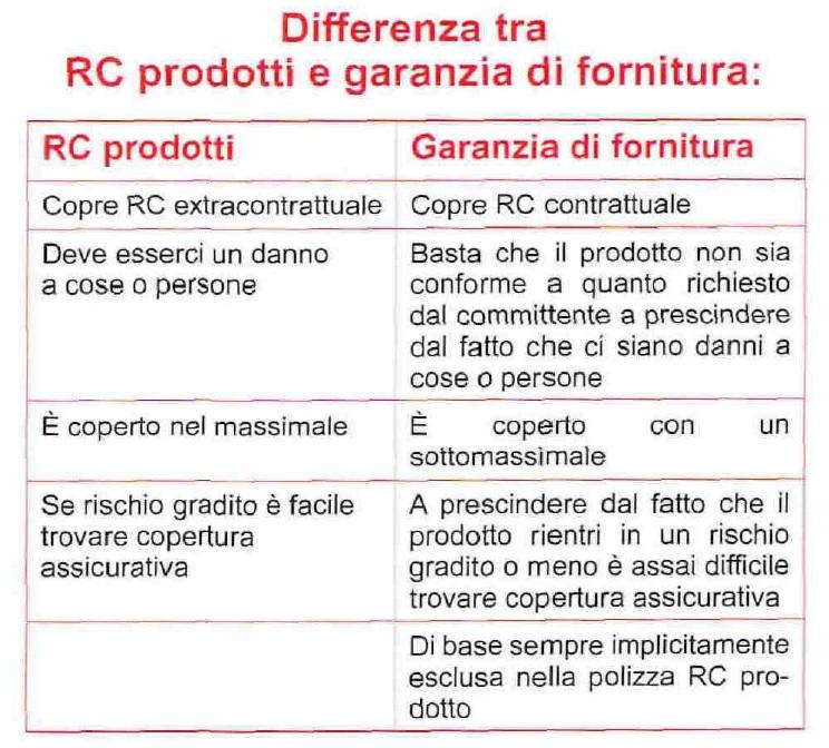 RC prodotti garanzia di fornitura