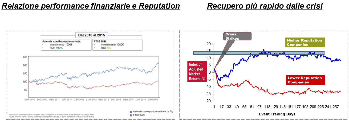 Relazione performance finanziarie e reputazione