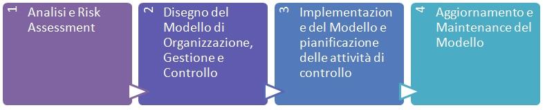 servizi-consulenza-modello231