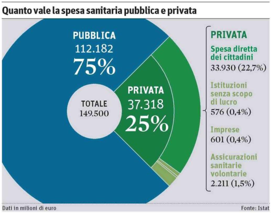 Spesa sanitaria pubblica privata