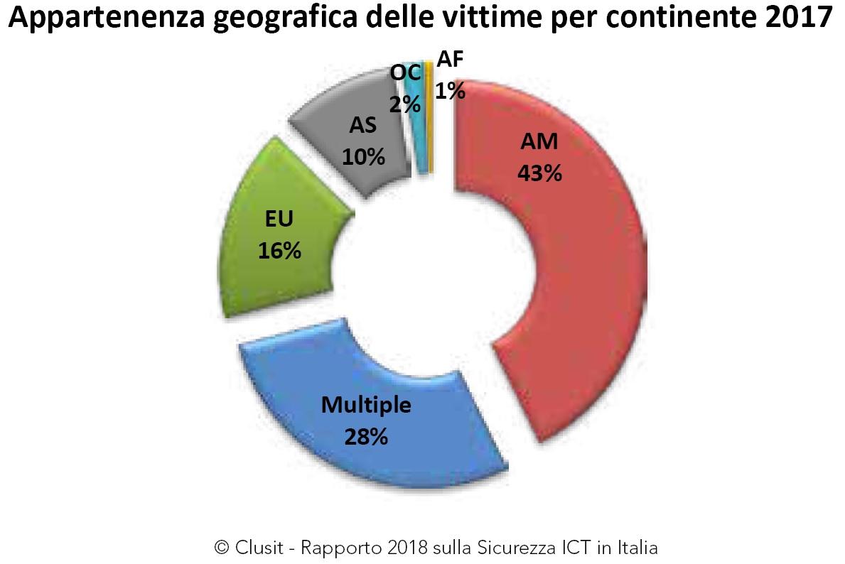Clusit 2018 appartenenza geografica