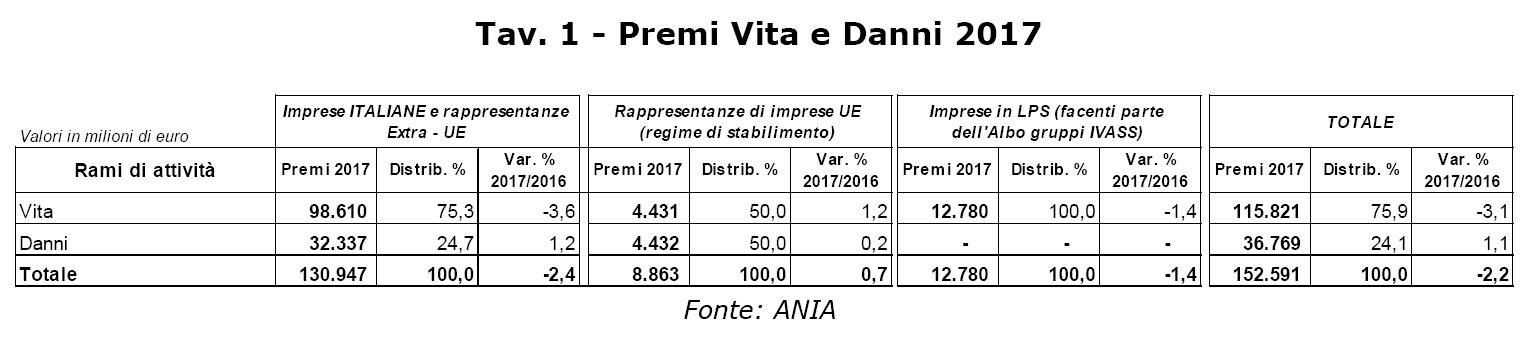 Premi vita e danni Ania 2017