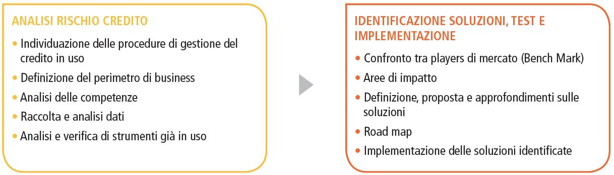 analisi-rischio-crediti-commerciali-credit-management