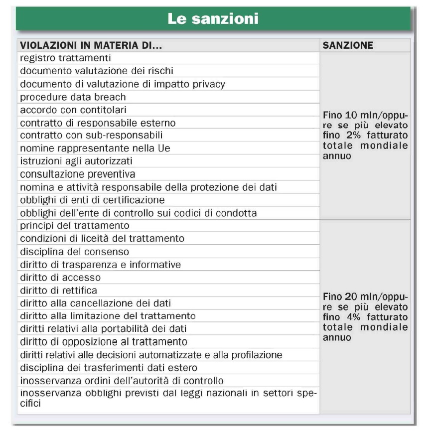 Sanzioni GDPR
