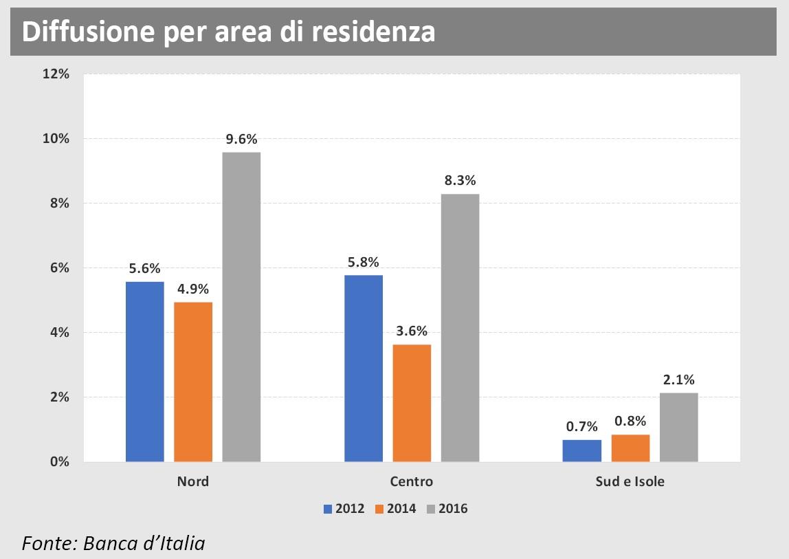 Diffusione polizze sanitarie 2016 per area di residenza