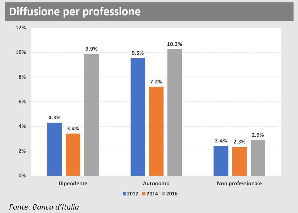 Diffusione polizze sanitarie 2016 per professione