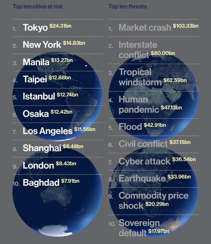 Lloyd's City Risk Index