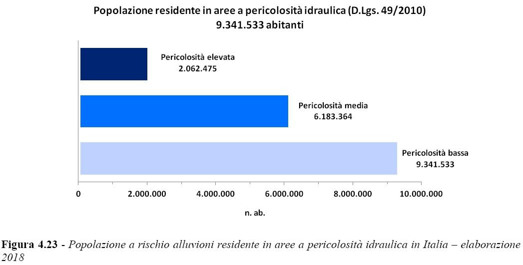 Popolazione pericolosità idraulica ISPRA