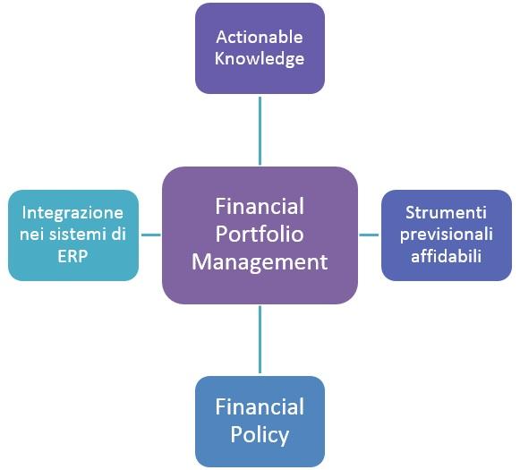 Gestione rischio crediti commerciali FPM