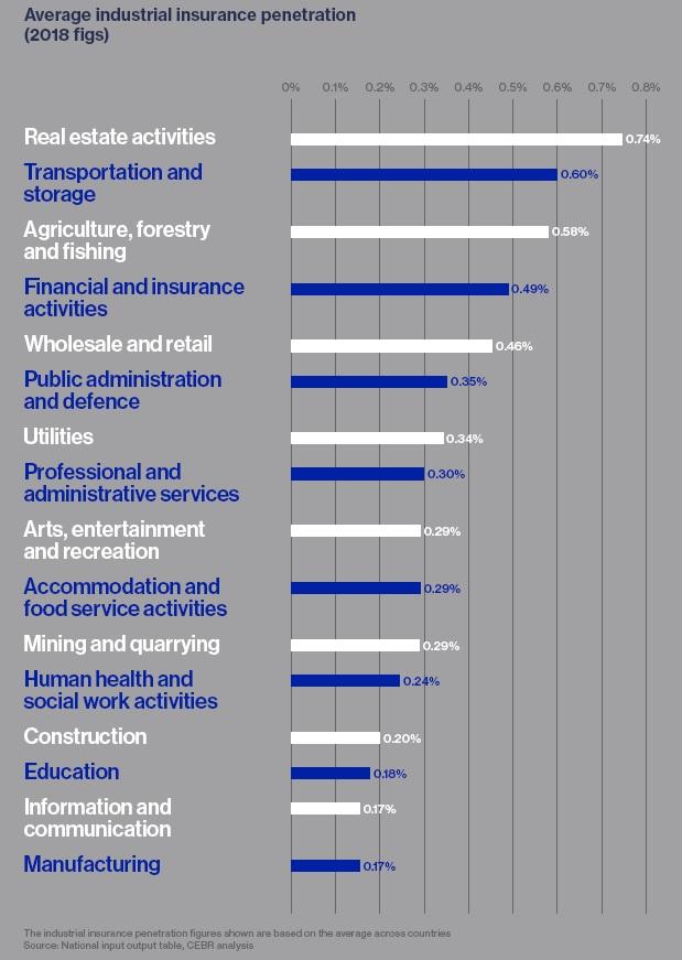 Penetrazione Assicurazioni Lloyds per settore