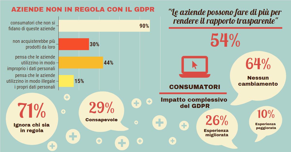 GDPR reputazione