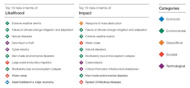 Global-Risk-Report-2019-Classifiche