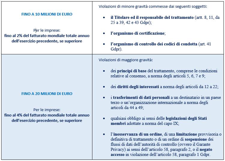 GDPR sanzioni