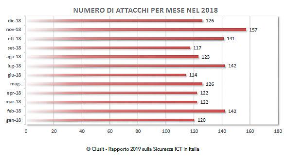 Attacchi informatici per mese_Clusit 2019