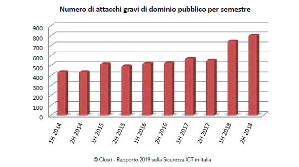 Attacchi informatici per semestre_Clusit 2019