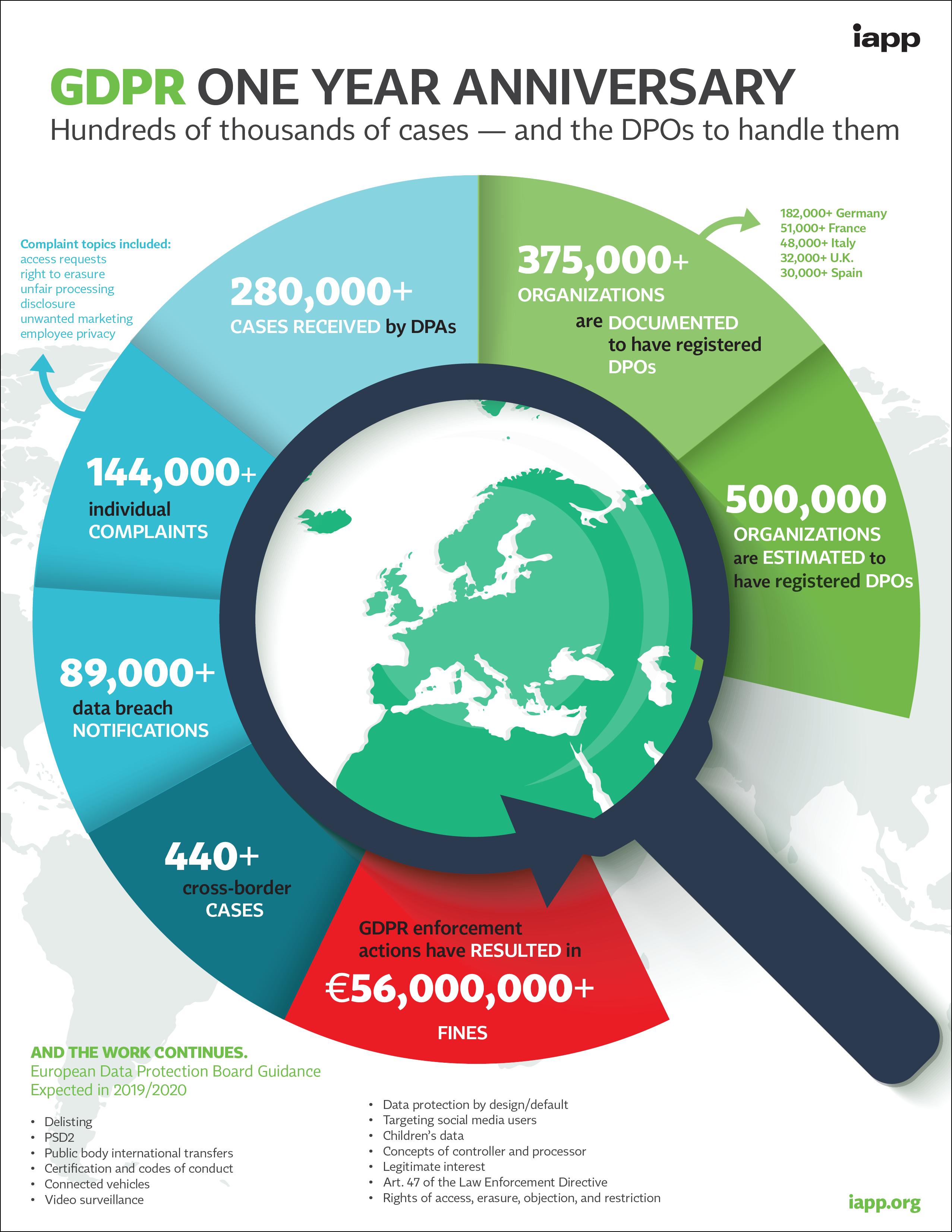 GDPR_Anniversary_Infographic