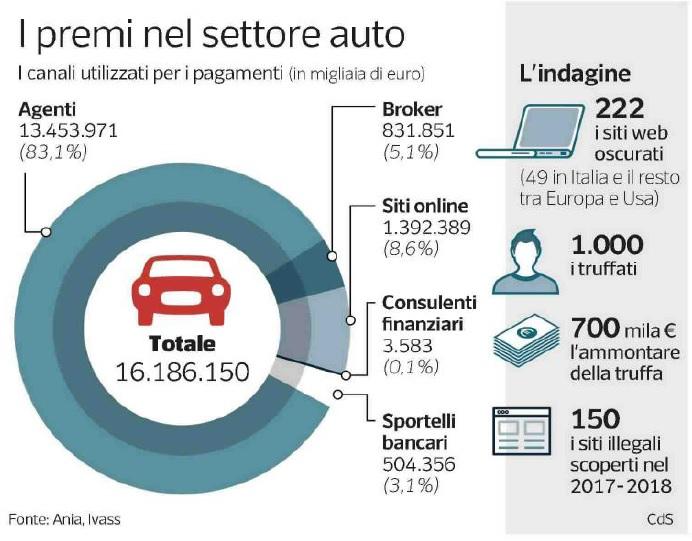 I premi del settore auto 2019