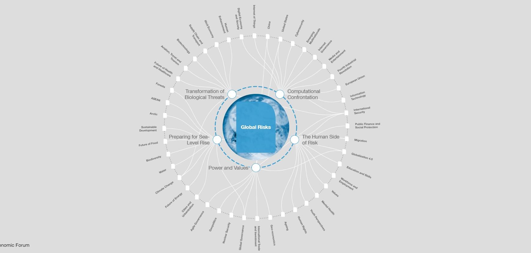 mappa rischi WEF