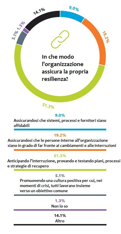 BCI In che modo l organizzazione assicura la propria resilienza
