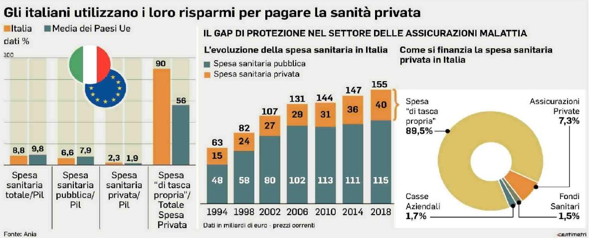 Risparmi degli italiani in sanità privata