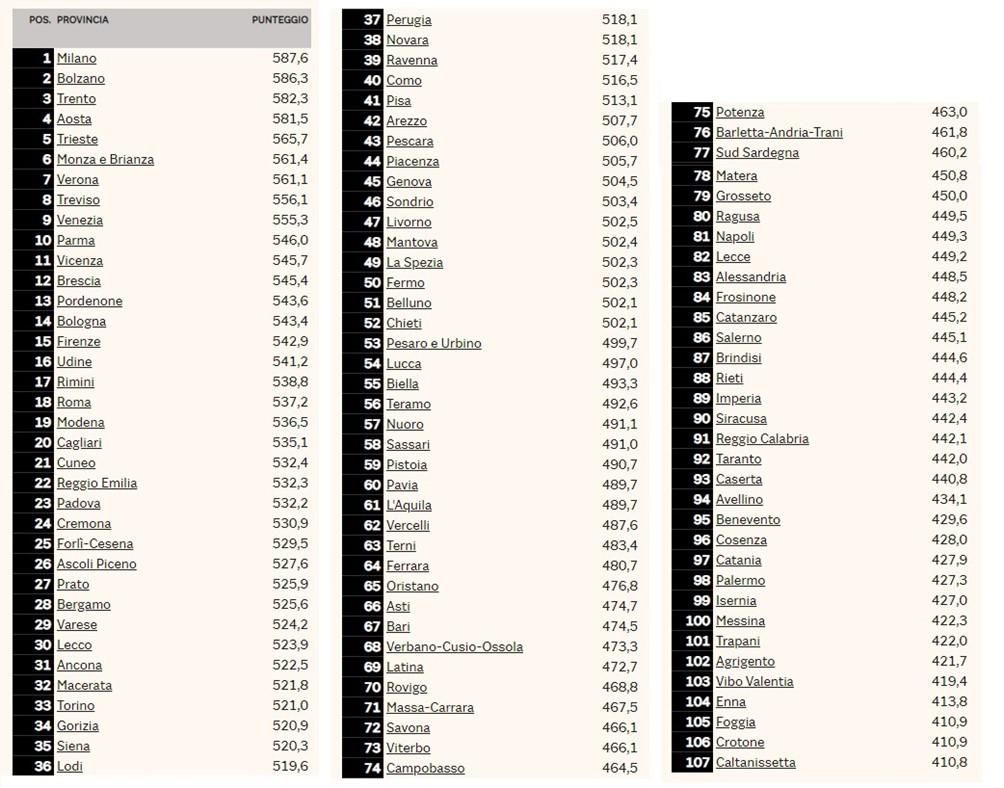Qualità della vita media classifica finale 2019