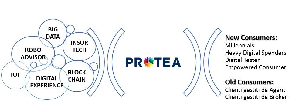 Protea - target