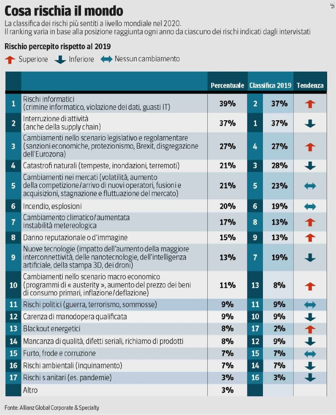 Allianz Risk Barometer rischi 2020_elaborazione Corriere della Sera