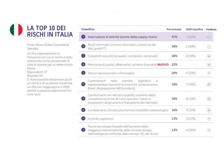 La-top-dei-rischi-in-Italia-Allianz Risk Barometer 2020