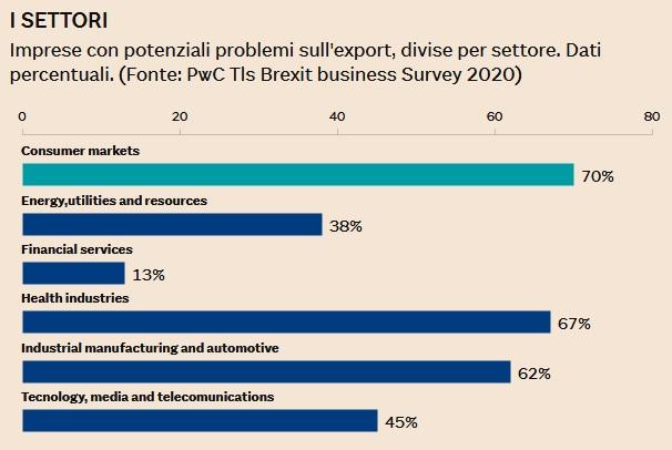 Brexit effetti imprese settore pwc