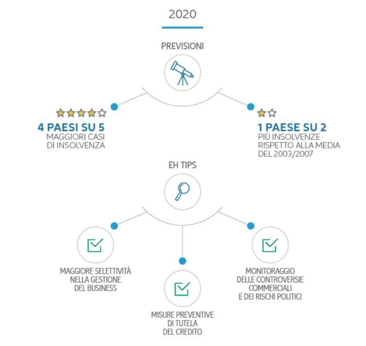 Previsioni crediti 2020 Euler Hermes