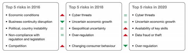 rischi risk manager report ferma 2020