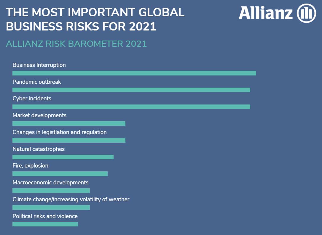 Allianz Barometer 2021