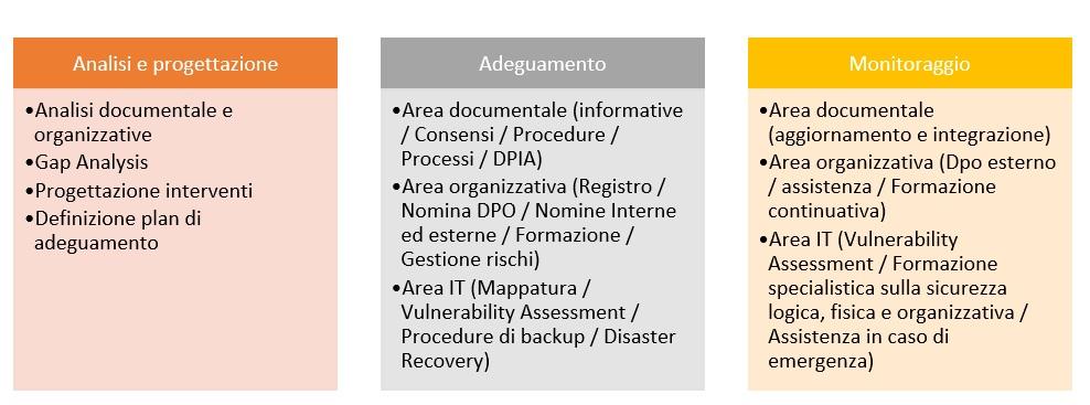 GDPR - servizi