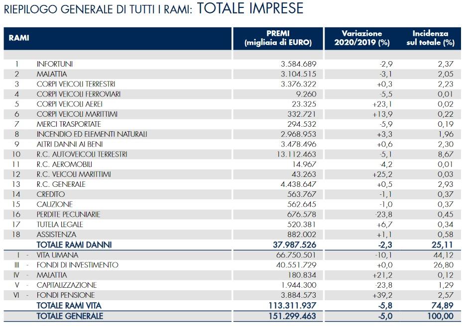 Dati ANIA 2020 - 2021 Tutti i rami - totale imprese