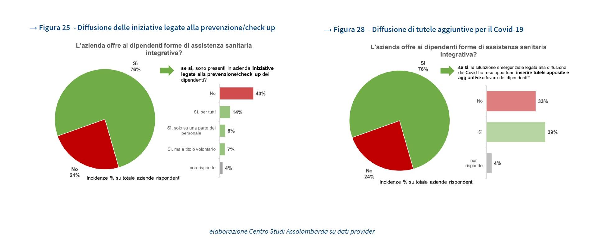osservatorio ASSOLOMBARDA welfare aziendale 2021- iniziative legare sanità - covid